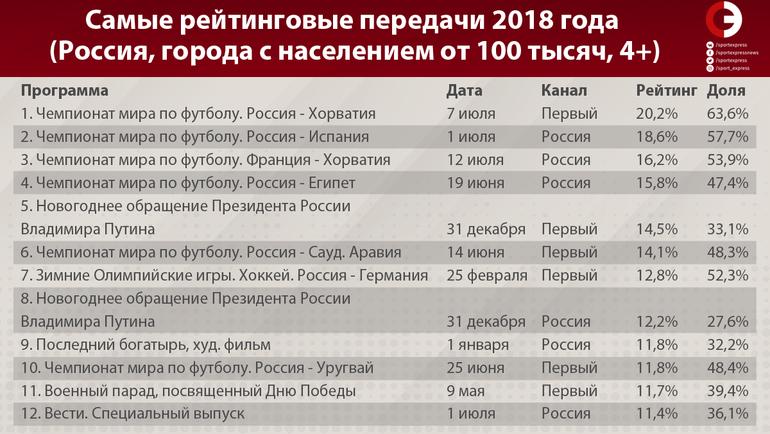 """Самые рейтинговые передачи 2018 года (Россия, города с населением от 100 тысяч, 4+). Фото """"СЭ"""""""