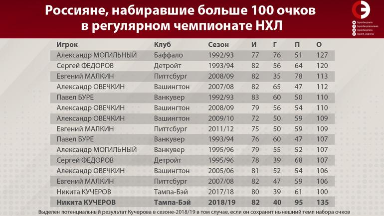 """Россияне, набиравшие больше 100 очков в регулярном чемпионате НХЛ. Фото """"СЭ"""""""