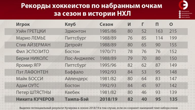 """Рекорды хоккеистов по набранным очкам за сезон в истории НХЛ. Фото """"СЭ"""""""