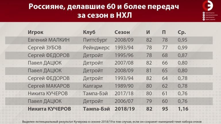 """Россияне, делавшие 60 и более передач за сезон в НХЛ. Фото """"СЭ"""""""