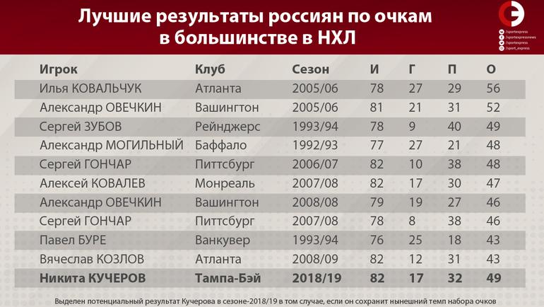 """Лучшие результаты россиян по очкам в большинстве в НХЛ. Фото """"СЭ"""""""