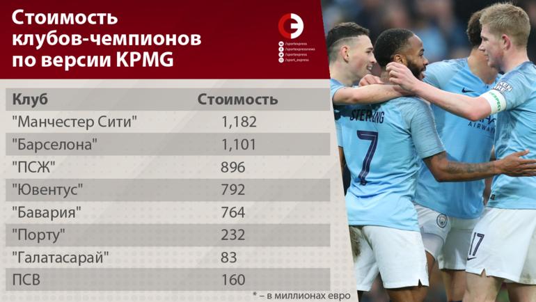 """Стоимость клубов-чемпионов по версии KPMG. Фото """"СЭ"""""""