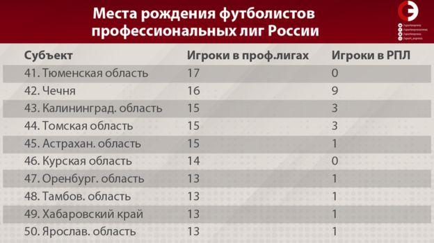 Места рождения футболистов профессиональных лиг России. Фото «СЭ»