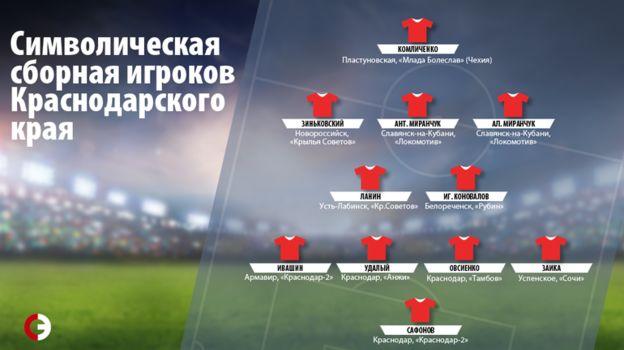 Символическая сборная игроков Краснодарского края. Фото «СЭ»