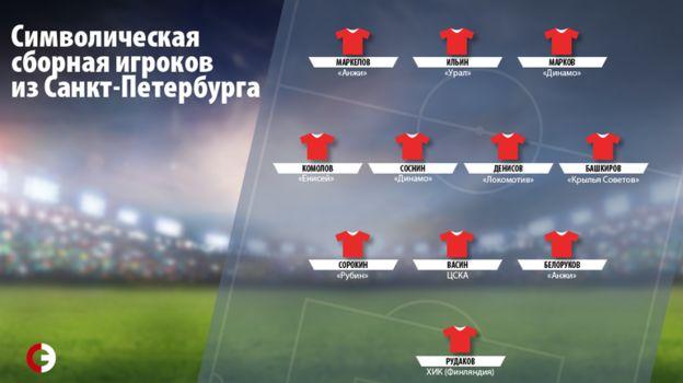 Символическая сборная игроков из Санкт-Петербурга. Фото «СЭ»