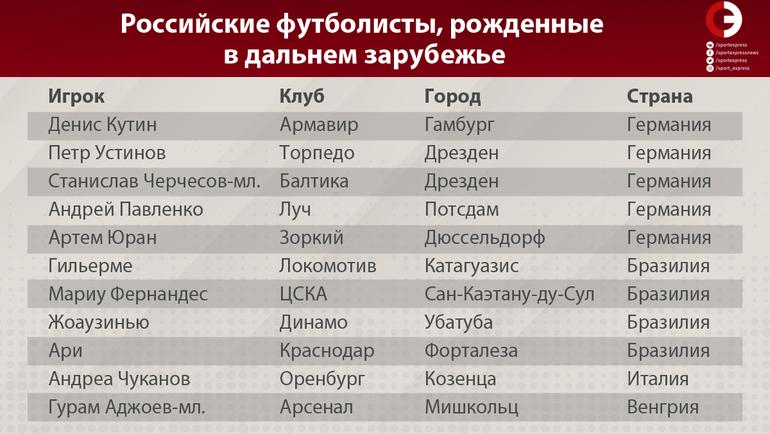 """Российские футболисты, рожденные в дальнем зарубежье. Фото """"СЭ"""""""