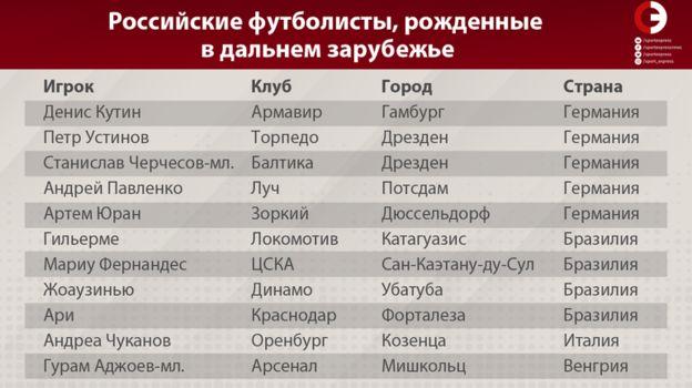 Российские футболисты, рожденные в дальнем зарубежье. Фото «СЭ»