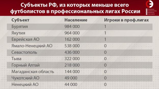Субъекты РФ, из которых меньше всего футболистов в профессиональных лигах России. Фото «СЭ»