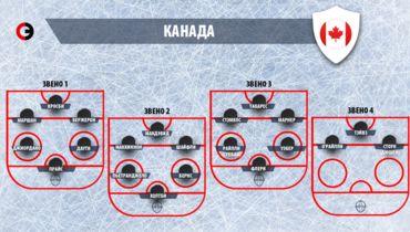 Сборная Канады. Состав из игроков НХЛ. Фото «СЭ»