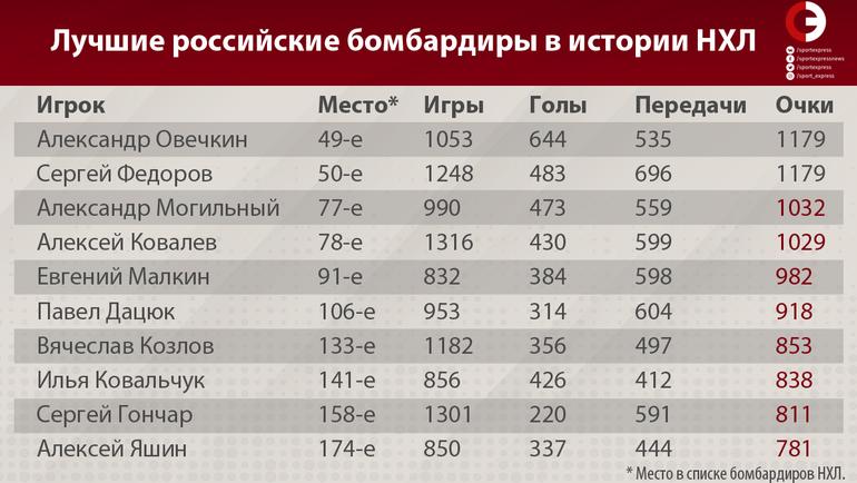 """Лучшие российские бомбардиры в истории НХЛ. Фото """"СЭ"""""""