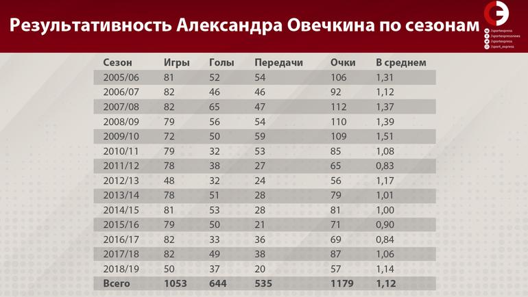 "Результативность Александра Овечкина по сезонам. Фото ""СЭ"""