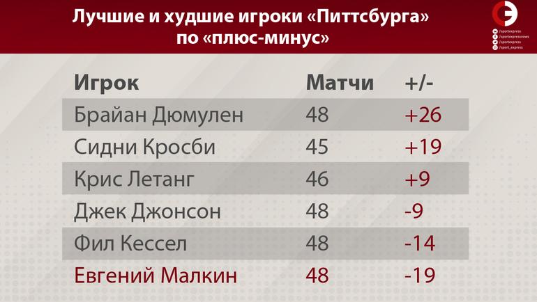 """Лучшие и худшие игроки """"Питтсбурга"""" по """"плюс-минус"""". Фото """"СЭ"""""""