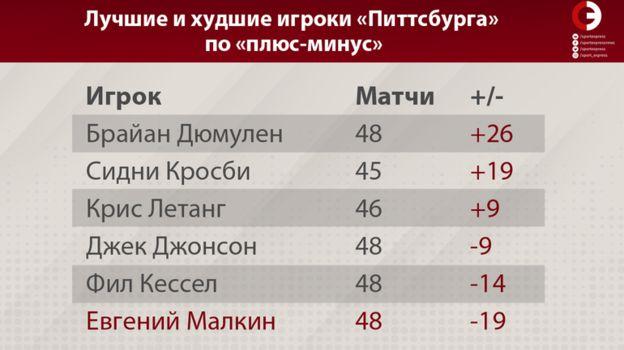 """Лучшие и худшие игроки """"Питтсбурга"""" по """"плюс-минус"""". Фото «СЭ»"""