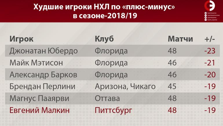 """Худшие игроки НХЛ по """"плюс-минус"""" в сезоне-2018/19. Фото """"СЭ"""""""
