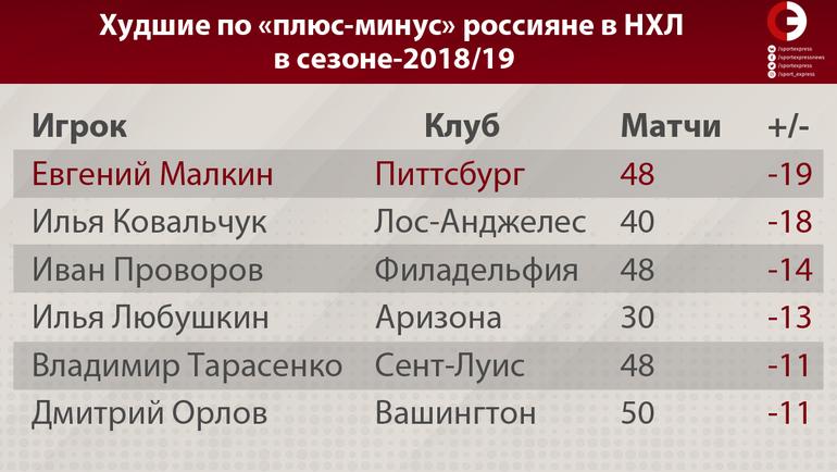 """Худшие по """"плюс-минус"""" россияне в НХЛ в сезоне-2018/19. Фото """"СЭ"""""""