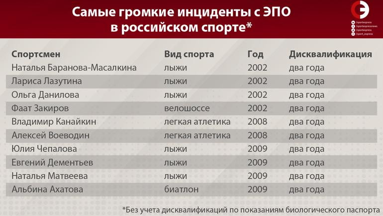 """Самые громкие инциденты с ЭПО в российском спорте. Фото """"СЭ"""""""