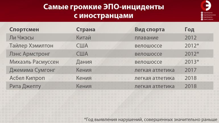 """Самые громкие ЭПО-инциденты с иностранцами. Фото """"СЭ"""""""