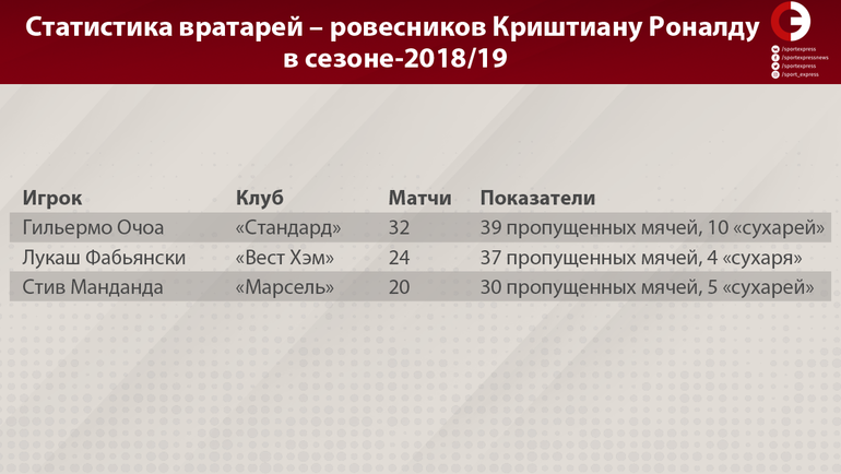 Статистика вратарей – ровесников Криштиану Роналду в сезоне-2018/19. Фото «СЭ»