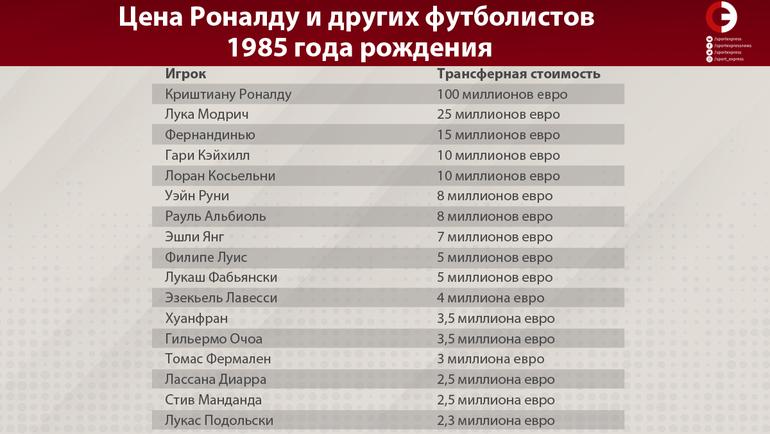 Цена Роналду и других футболистов 1985 года рождения. Фото «СЭ»
