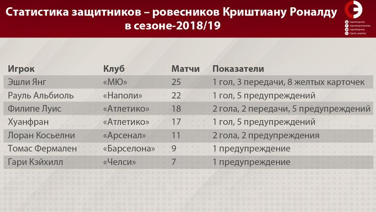 Статистика защитников – ровесников Криштиану Роналду в сезоне-2018/19. Фото «СЭ»