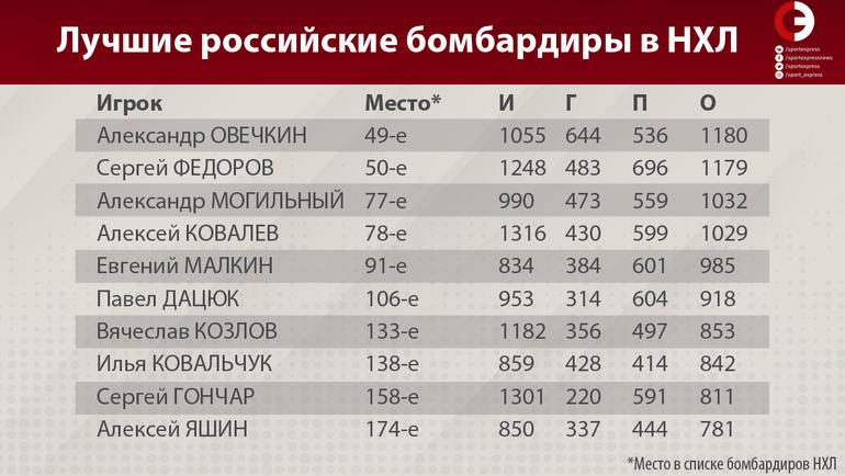 """Лучшие российские бомбардиры в НХЛ. Фото """"СЭ"""""""