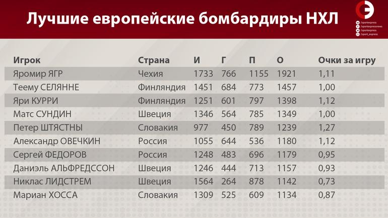 """Лучшие европейские бомбардиры НХЛ. Фото """"СЭ"""""""