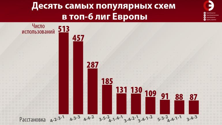 """Десять самых популярных схем в топ-6 лиг Европы. Фото """"СЭ"""""""