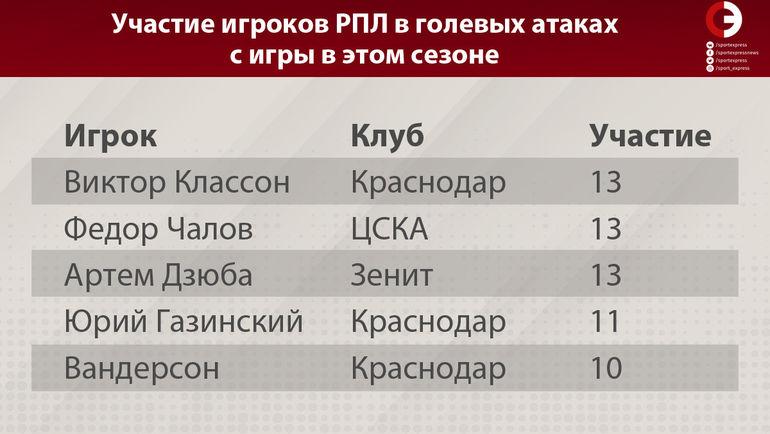 Участие футболистов РПЛ в голевых атаках с игры в этом сезоне. Источник - паблик ВК Инженерный подход.