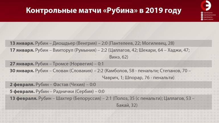 """Контрольные матчи """"Рубина"""" в 2019 году. Фото """"СЭ"""""""
