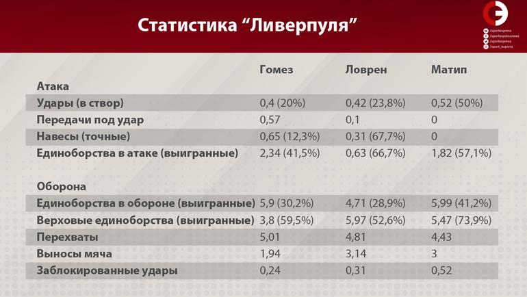 """Статистика """"Ливерпуля"""". Фото """"СЭ"""""""