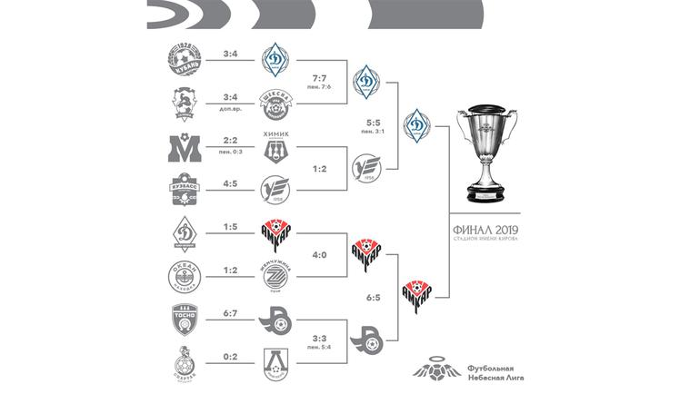 Турнирная сетка чемпионата.