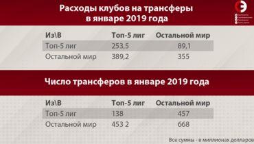 Расходы клубов на трансферы. Фото «СЭ»