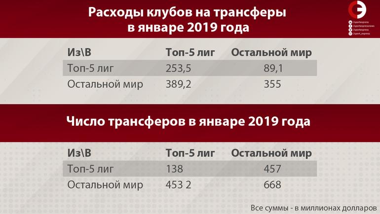 """Расходы клубов на трансферы. Фото """"СЭ"""""""