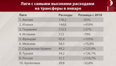 Лиги с самыми высокими расходами на трансферы в январе. Фото «СЭ»