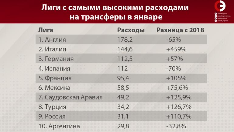 """Лиги с самыми высокими расходами на трансферы в январе. Фото """"СЭ"""""""