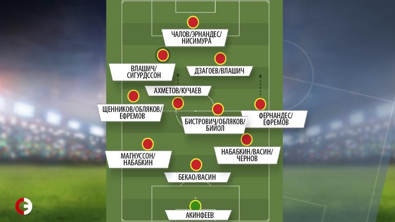 Глубина состава ЦСКА в двух схемах при условии, что нет травм и дисквалификаций.