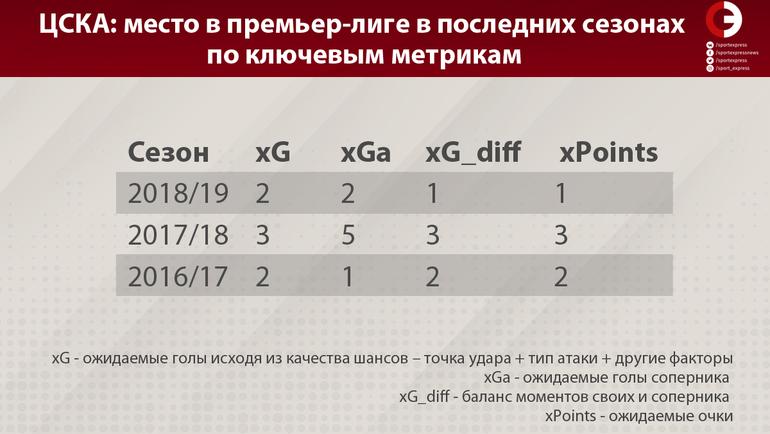 Места ЦСКА в последних сезонах по ключевым метрикам.