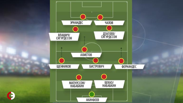 Прогнозируемый стартовый состав ЦСКА на вторую часть сезона.