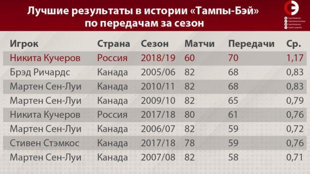 """Лучшие результаты в истории """"Тампы-Бэй"""" по передачам за сезон. Фото «СЭ»"""