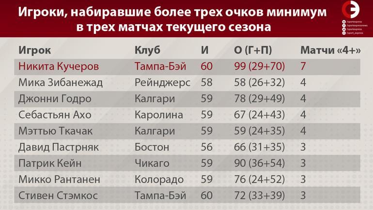"""Игроки, набиравшие более трех очков минимум в трех матчах текущего сезона. Фото """"СЭ"""""""