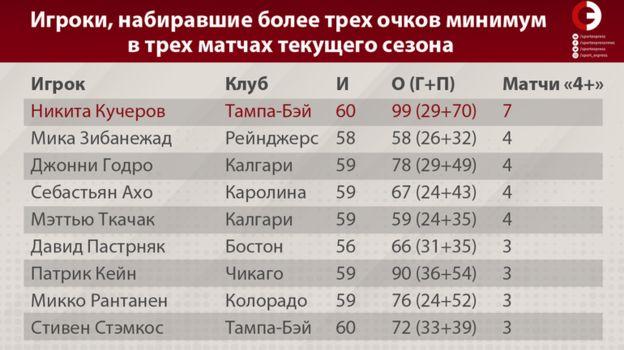 Игроки, набиравшие более трех очков минимум в трех матчах текущего сезона. Фото «СЭ»