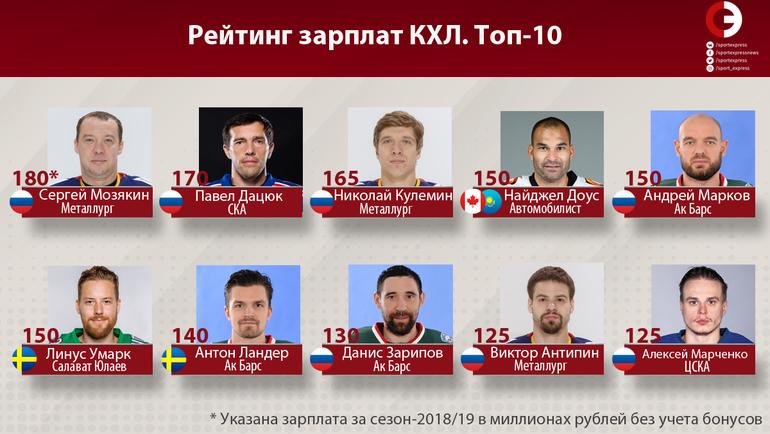 Знаменитые хоккеисты россии заррлата