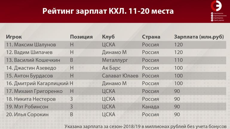 Рейтинг зарплат КХЛ (места 11-20)