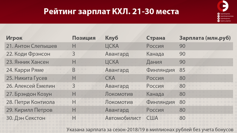 Рейтинг зарплат КХЛ (места 21-30)