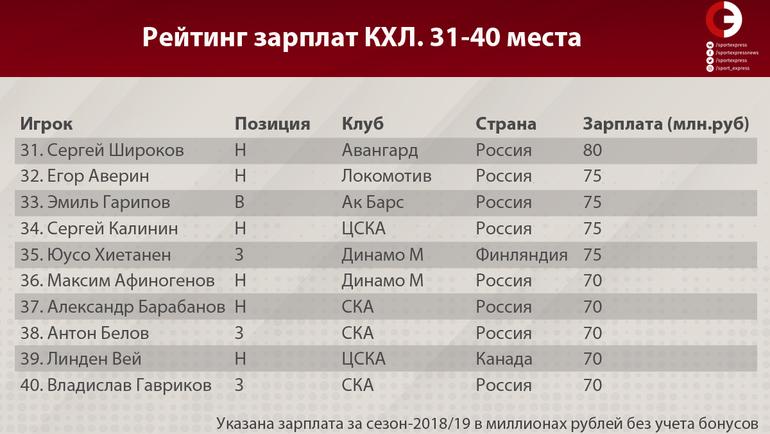 Рейтинг зарплат КХЛ (места 31-40)