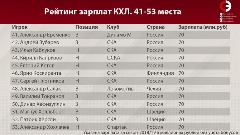 Рейтинг зарплат КХЛ (места 41-53)