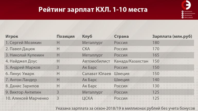 """Рейтинг зарплат КХЛ (места 1-10). Фото """"СЭ"""""""
