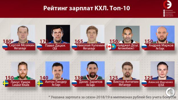 Рейтинг зарплат КХЛ. Фото