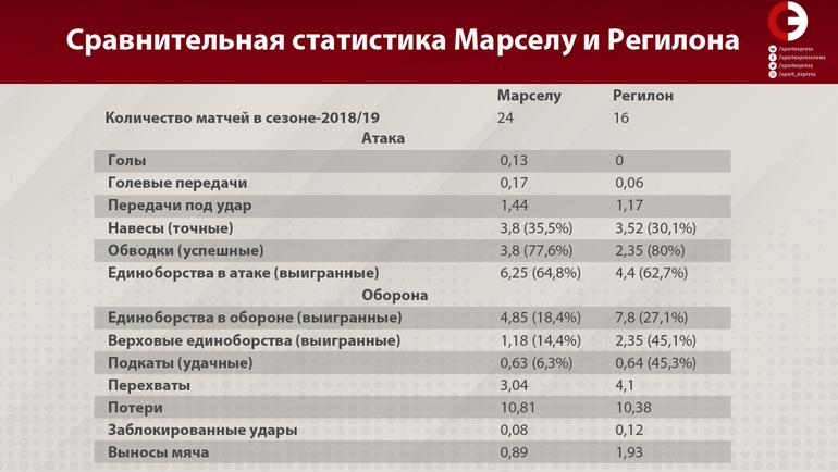 "Сравнительная статистика Марселу и Регилона. Фото ""СЭ"""