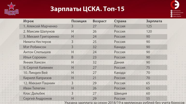 """Таблица зарплат игроков ЦСКА. Топ-15. Фото """"СЭ"""""""